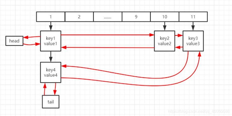 LinkedHashMap结构